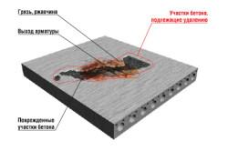 Корозія бетону строительная компания производство бетона раствора
